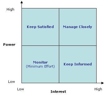 stakeholdermap1